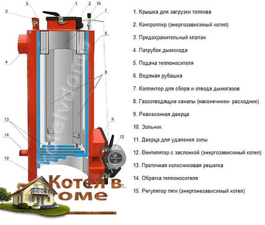 Shema Energy TT 20