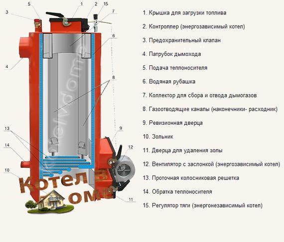 Shema Energy TT 25