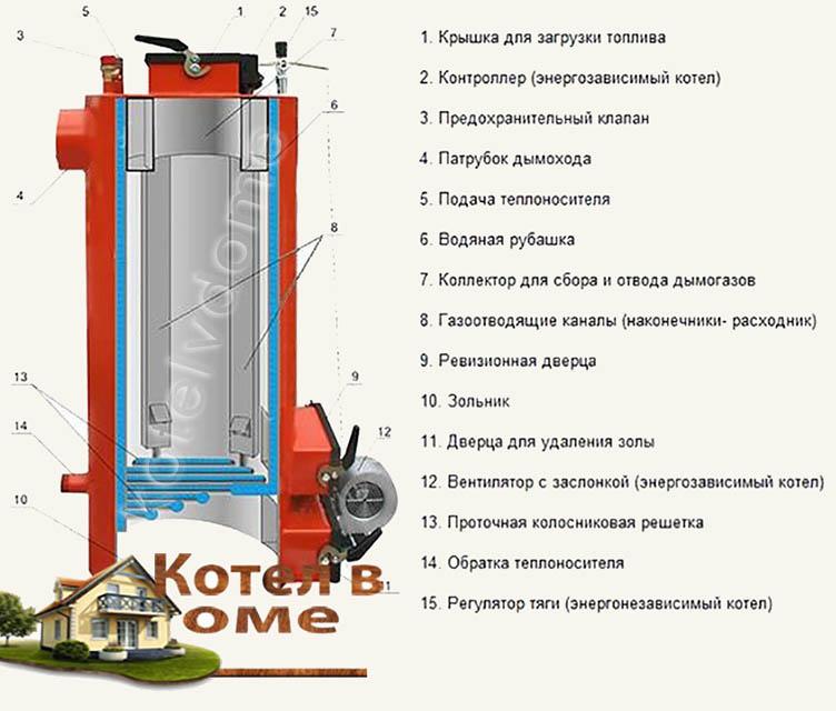 Схема устройство котла Энергия ТТ 10 квт