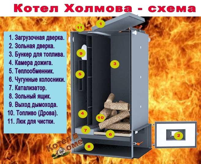 Котлы Холмова №1 в Украине
