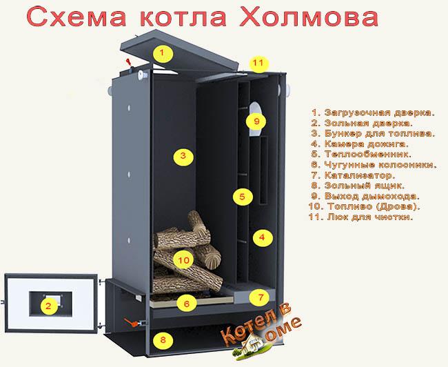 котел Холмова 10 квт