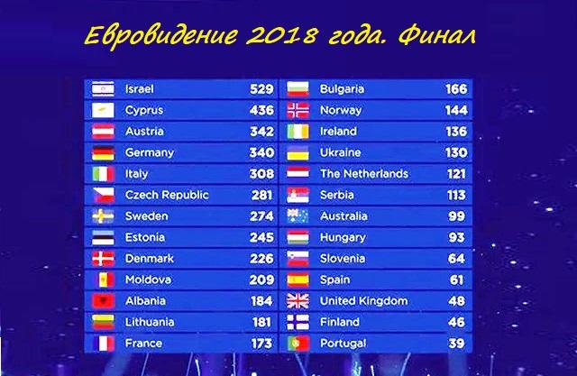 Как проголосовали на Евровидении в 2018 году