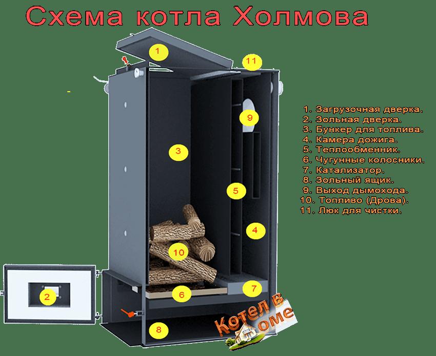 Котел Холмова своими руками