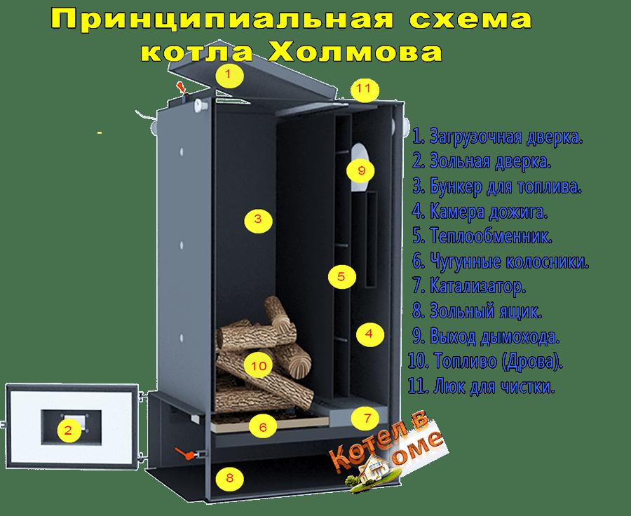 Устройство котлов Холмова 15 квт