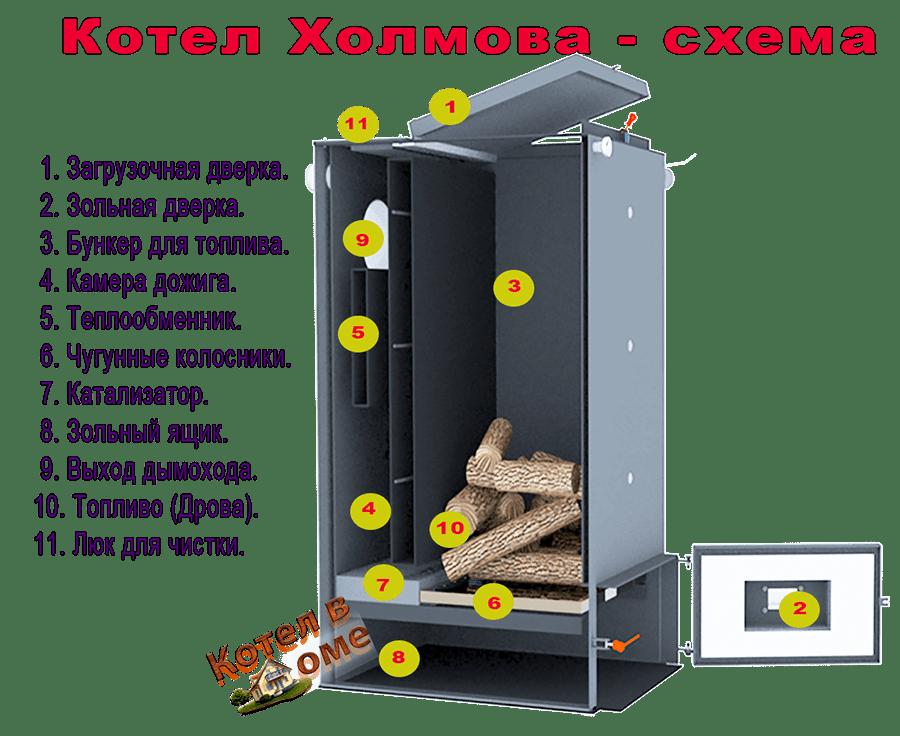 Купить шахтный котел Холмова 25 квт