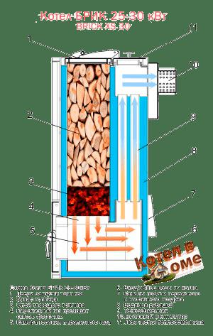 Устройство пиролизного котла Brick
