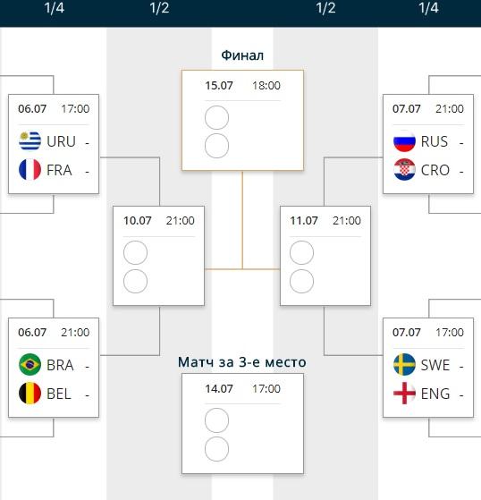 Турнирная сетка Чемпионата мира по футболу 1/4 финала ЧМ 2018 в России.