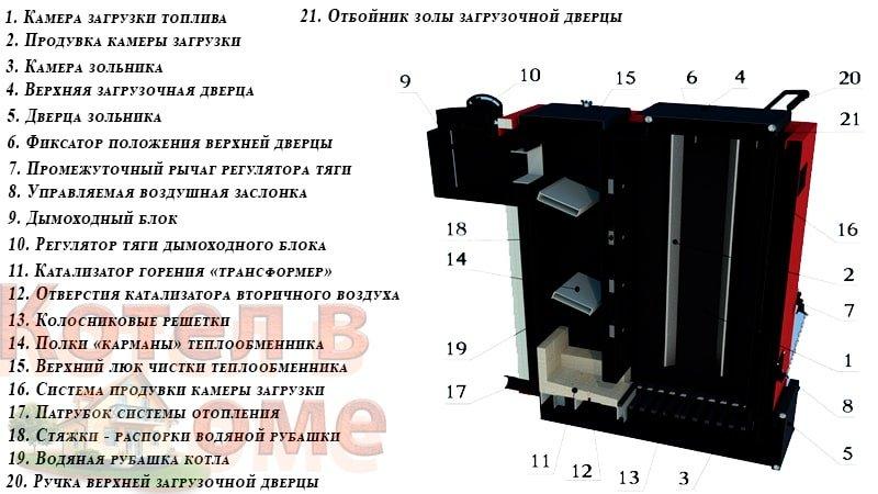 Конструкционная схема котлов Termico