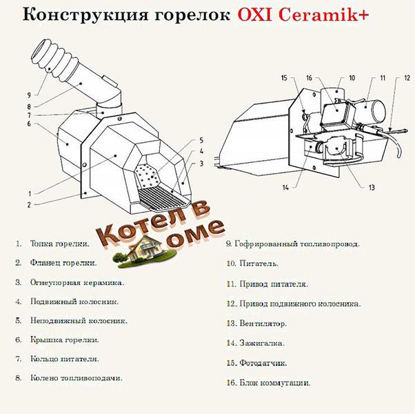 Konstruksii gorelki oxi