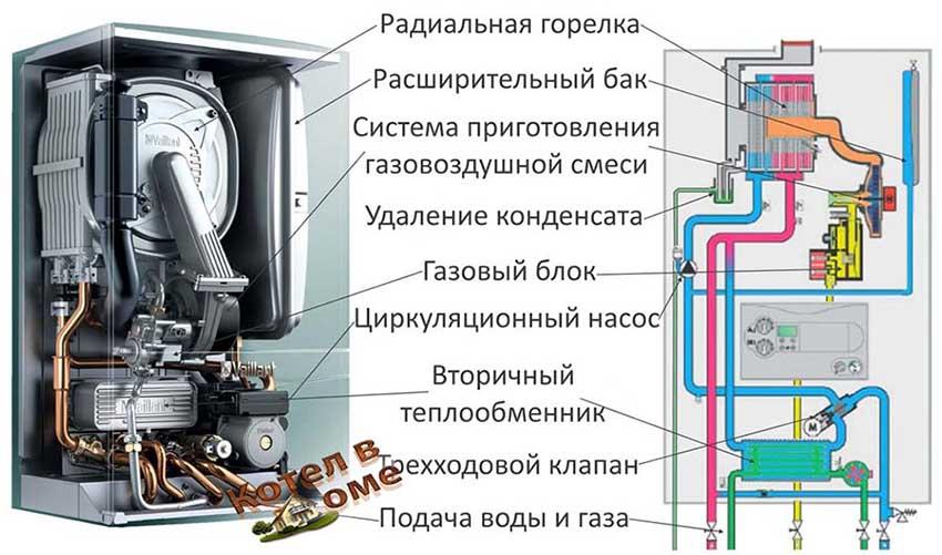 Газовый конденсационный котел