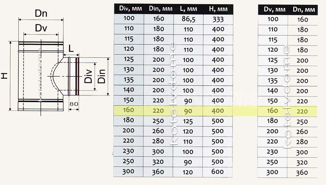 Размеры на тройник для дымохода