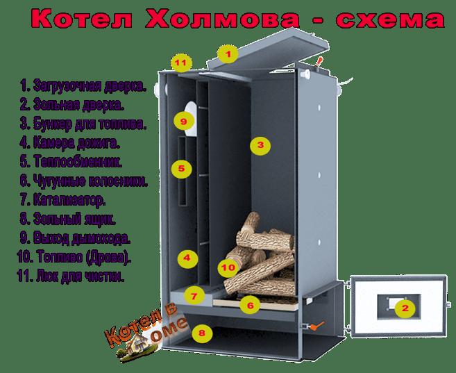 Как устроен котел Холмова