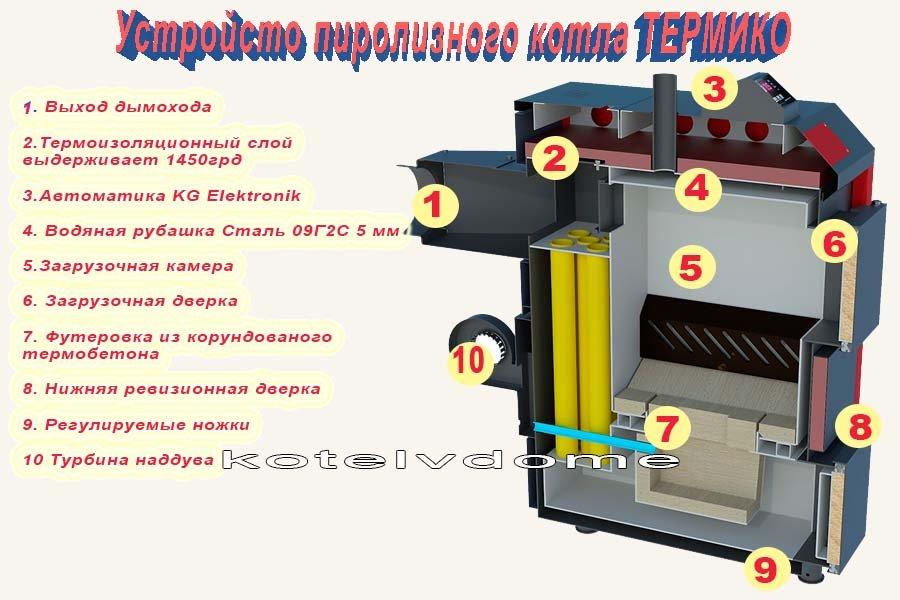 Пиролизный котел Termico ЕКО-15П - устройство