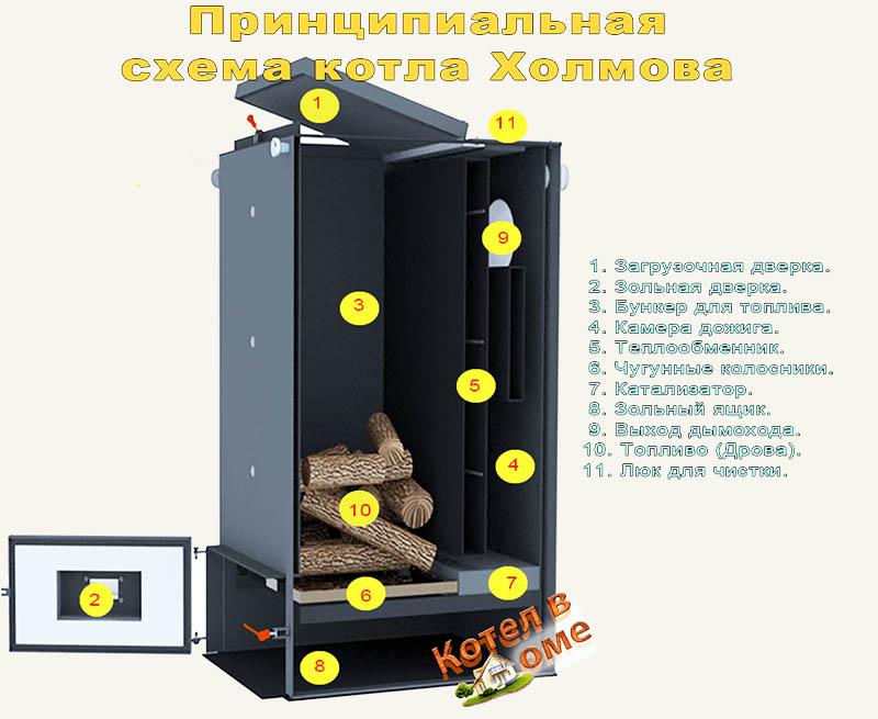 Схема котла Холмова шахтного типа