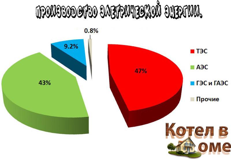 Статистика производства электрической энергии