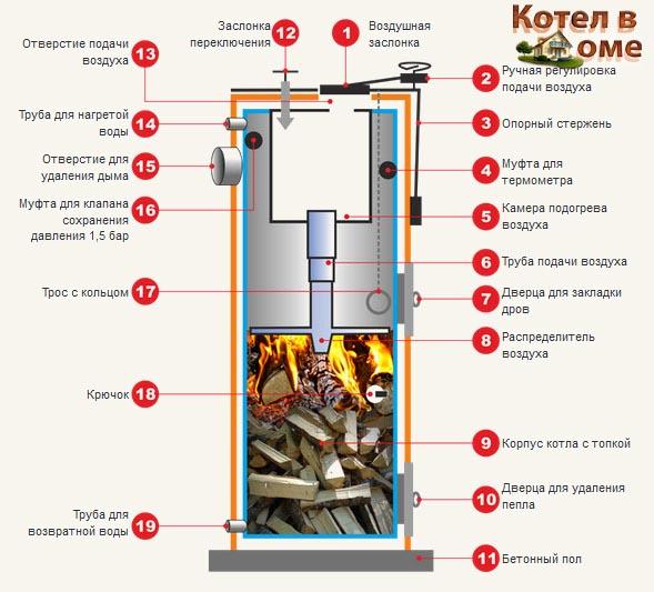 Схема устройства котла Стропува