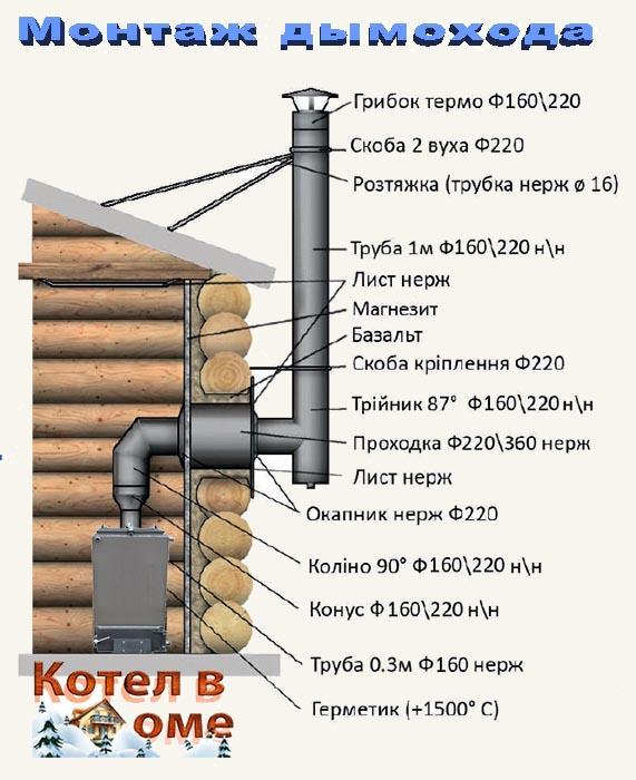 Дымоход купить. На заводе дешевле. Киев