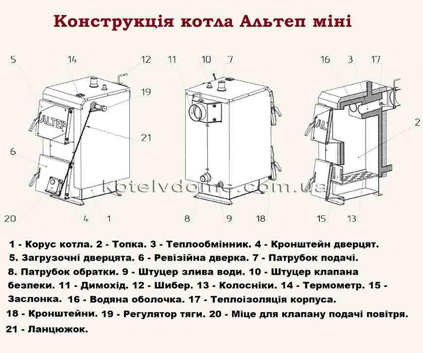 Конструкція котлів Альтеп Міні