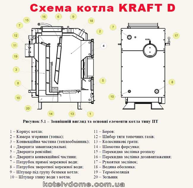 Конструкція котлів Kraft D