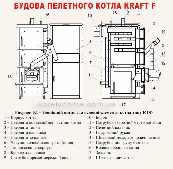 Котел Kraft F - будова