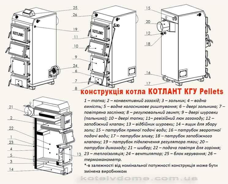 Конструкція котла Котлант КГУ Pellets