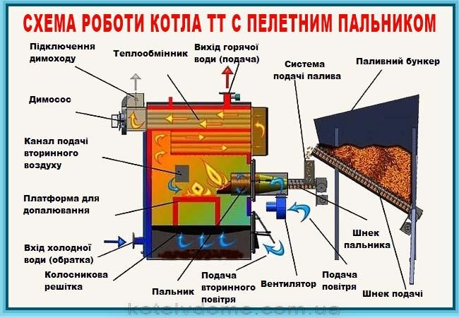 Твердопаливний котел с пальником