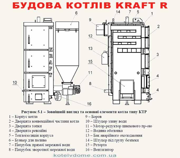 Котел Kraft R - будова