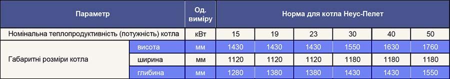 Висота. ширина котлів Розміри котлів Неус Пелет 15-50 квт