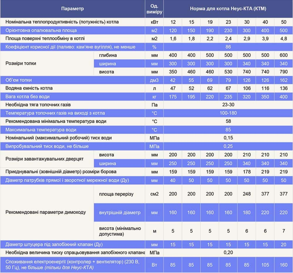 Характеристики твердопаливних котлів КТА