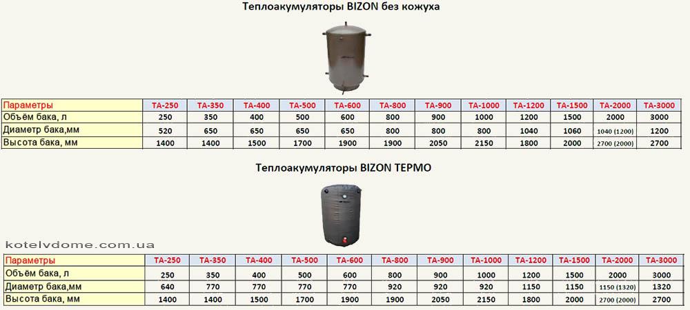 Характеристики баков Бизон